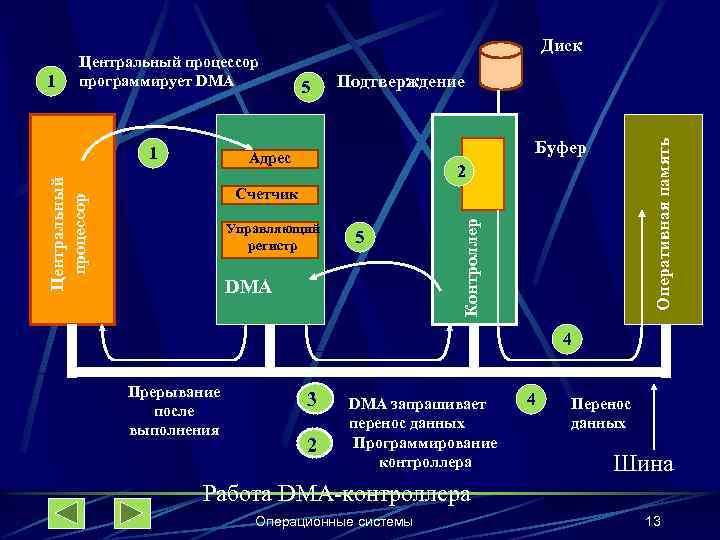 1 1 54 Подтверждение Буфер Центральный процессор Адрес Оперативная память Центральный процессор программирует DMA