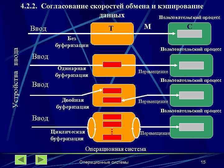 4. 2. 2. Согласование скоростей обмена и кэширование данных Пользовательский процесс Устройства ввода Ввод