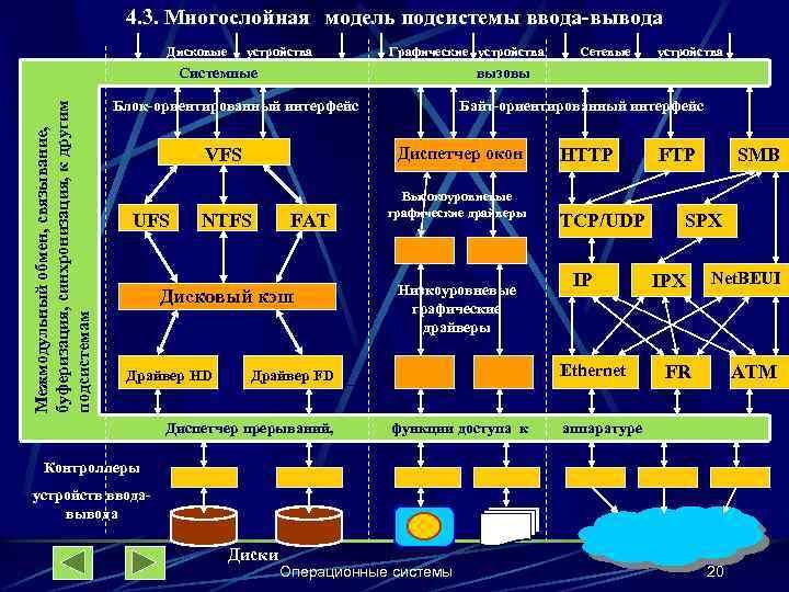 4. 3. Многослойная модель подсистемы ввода-вывода Дисковые устройства Графические устройства Межмодульный обмен, связывание, буферизация,