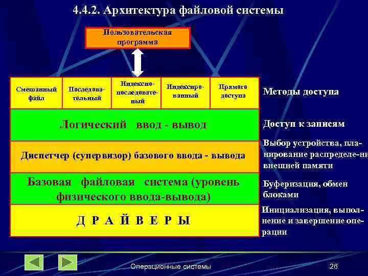 4. 4. 2. Архитектура файловой системы Пользовательская программа Смешанный файл Последовательный Индекснопоследоватеный Индексированный Прямого