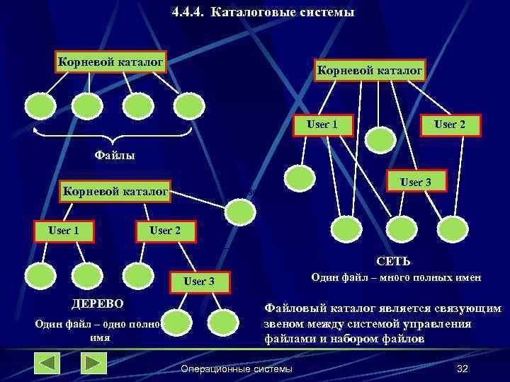 4. 4. 4. Каталоговые системы Корневой каталог User 1 User 2 Файлы Корневой каталог