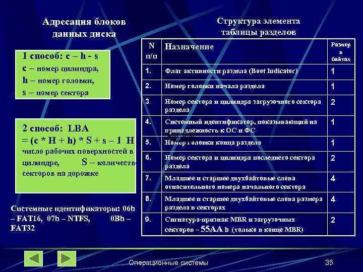 Структура элемента таблицы разделов Адресация блоков данных диска N Назначение п/п 1. Флаг активности