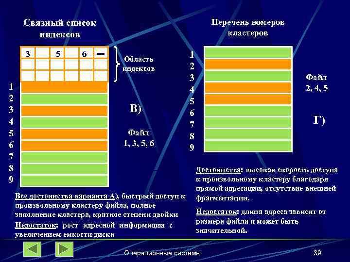 Перечень номеров кластеров Связный список индексов 3 1 2 3 4 5 6 7