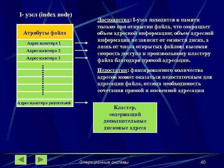 I- узел (index node) Атрибуты файла Адрес кластера 1 Адрес кластера 2 Адрес кластера