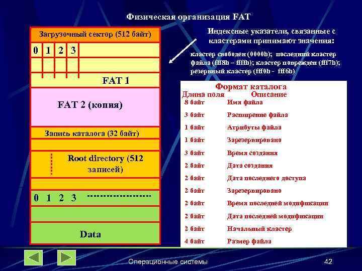 Физическая организация FAT Индексные указатели, связанные с кластерами принимают значения: Загрузочный сектор (512 байт)