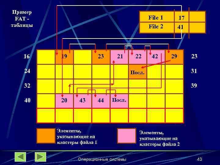 Пример FAT таблицы 16 File 1 File 2 19 23 21 24 22 42