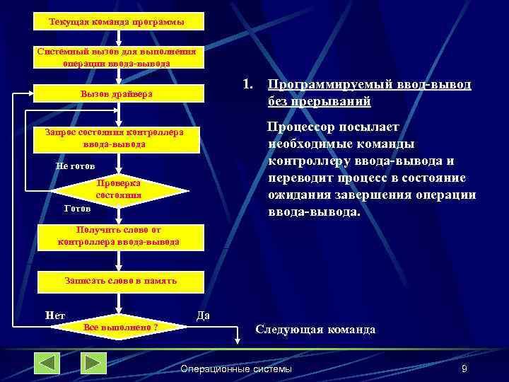 Текущая команда программы Системный вызов для выполнения операции ввода-вывода 1. Вызов драйвера Программируемый ввод-вывод