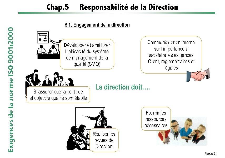 Exigences de la norme ISO 9001: 2000 Chap. 5 Responsabilité de la Direction 5.