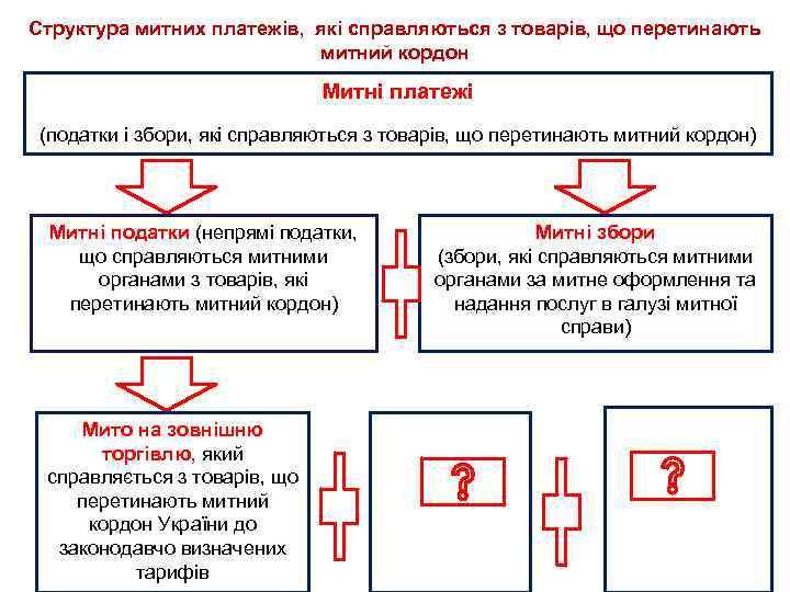 Структура митних платежів, які справляються з товарів, що перетинають митний кордон Митні платежі (податки