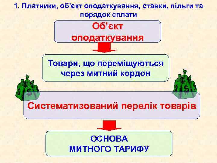 1. Платники, об'єкт оподаткування, ставки, пільги та порядок сплати Об'єкт оподаткування Товари, що переміщуються