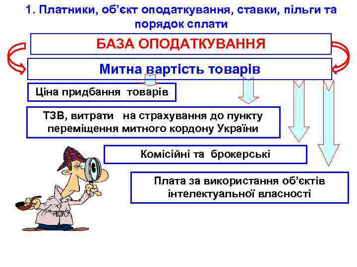 1. Платники, об'єкт оподаткування, ставки, пільги та порядок сплати БАЗА ОПОДАТКУВАННЯ Митна вартість товарів