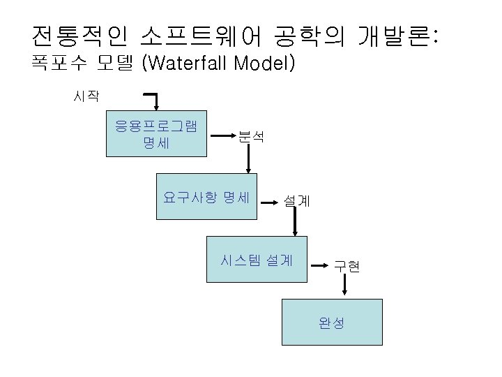 전통적인 소프트웨어 공학의 개발론: 폭포수 모델 (Waterfall Model) 시작 응용프로그램 명세 분석 요구사항 명세