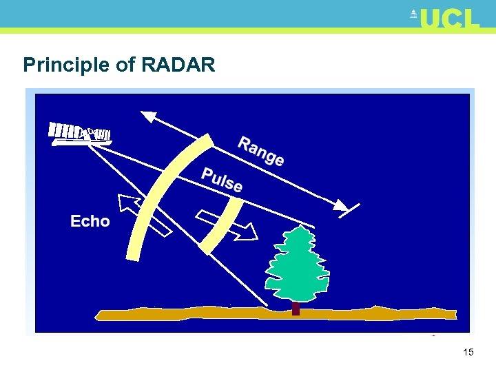 Principle of RADAR 15