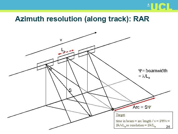 Azimuth resolution (along track): RAR v La = beamwidth = /La S Arc =