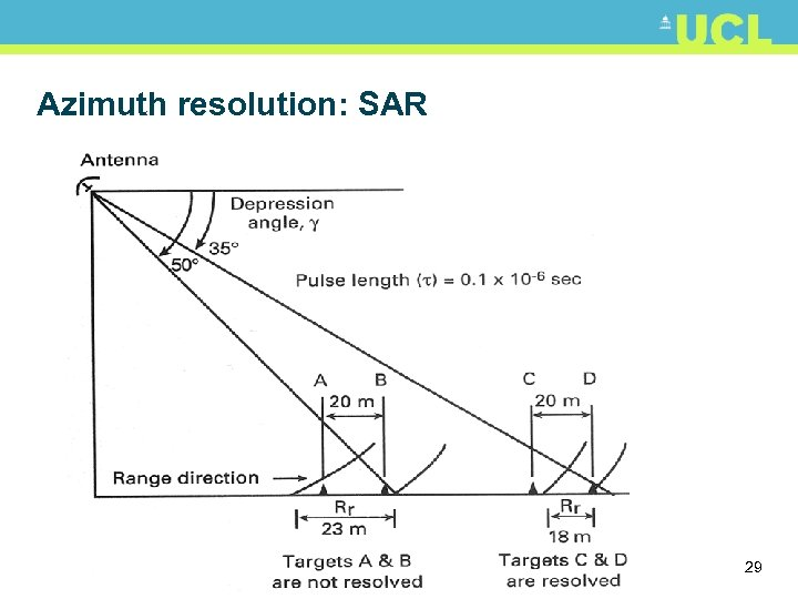 Azimuth resolution: SAR 29
