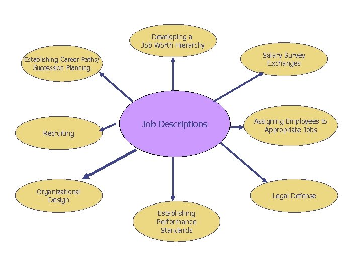 Developing a Job Worth Hierarchy Salary Survey Exchanges Establishing Career Paths/ Succession Planning Recruiting