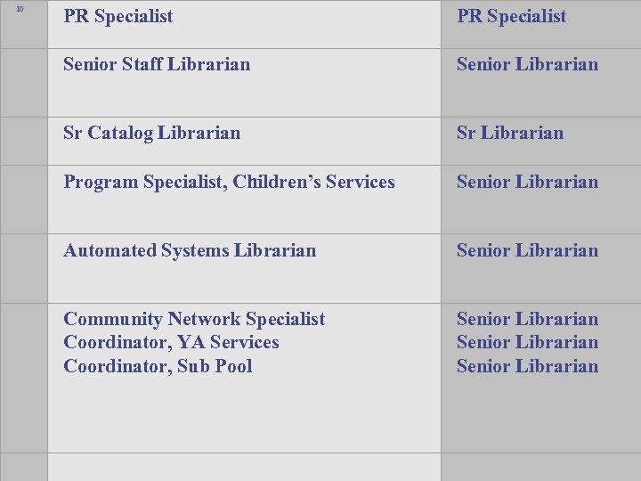 10 PR Specialist Senior Staff Librarian Senior Librarian Sr Catalog Librarian Sr Librarian Program