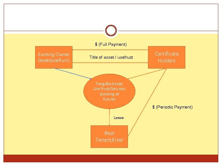 $ (Full Payment) Existing Owner (asset/usefruct) Title of asset / usefruct Certificate Holders Tangible