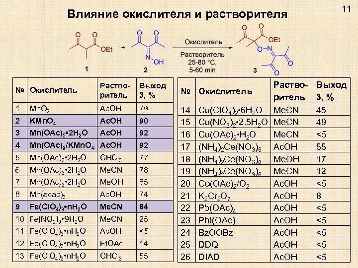 Влияние окислителя и растворителя № Окислитель Растворитель Выход 3, % 1 Mn. O 2