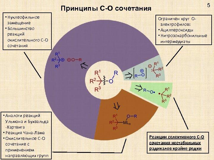 5 Принципы C-O сочетания • Нуклеофильное замещение • Большинство реакций окислительного C-O сочетания •