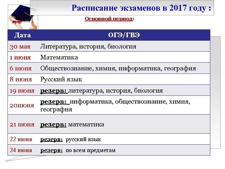 Расписание экзаменов в 2017 году : Основной период: Дата ОГЭ/ГВЭ 30 мая Литература, история,