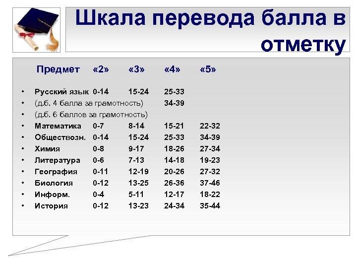 Шкала перевода балла в отметку Предмет • • • « 2» « 3» Русский