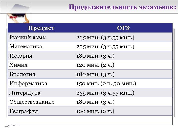 Продолжительность экзаменов: Предмет ОГЭ Русский язык 235 мин. (3 ч. 55 мин. ) Математика