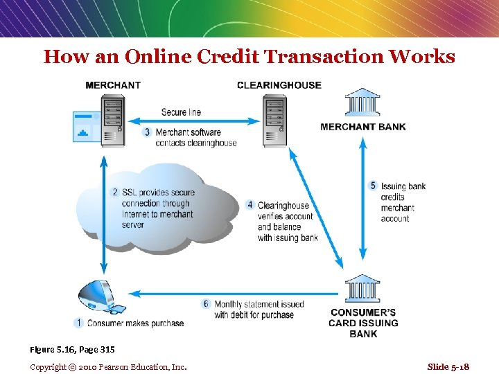 How an Online Credit Transaction Works Figure 5. 16, Page 315 Copyright © 2010