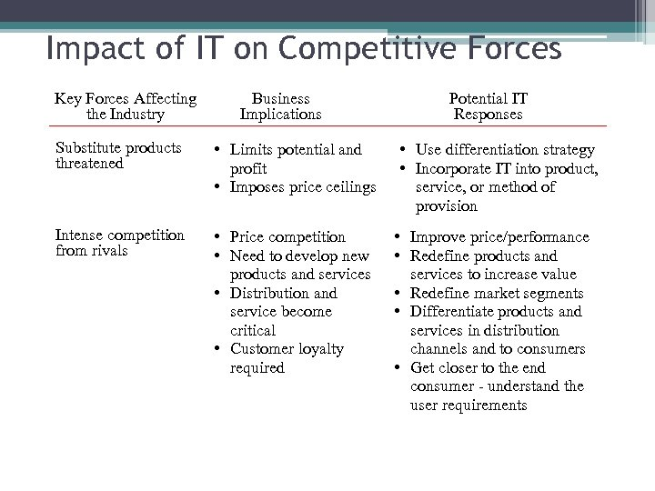 Impact of IT on Competitive Forces Key Forces Affecting the Industry Business Implications Substitute