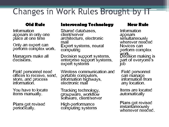 Changes in Work Rules Brought by IT Old Rule Information appears in only one