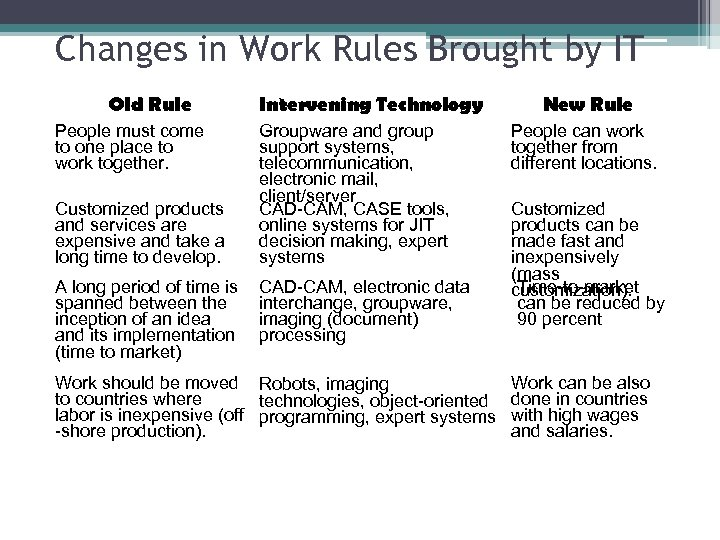 Changes in Work Rules Brought by IT Old Rule People must come to one