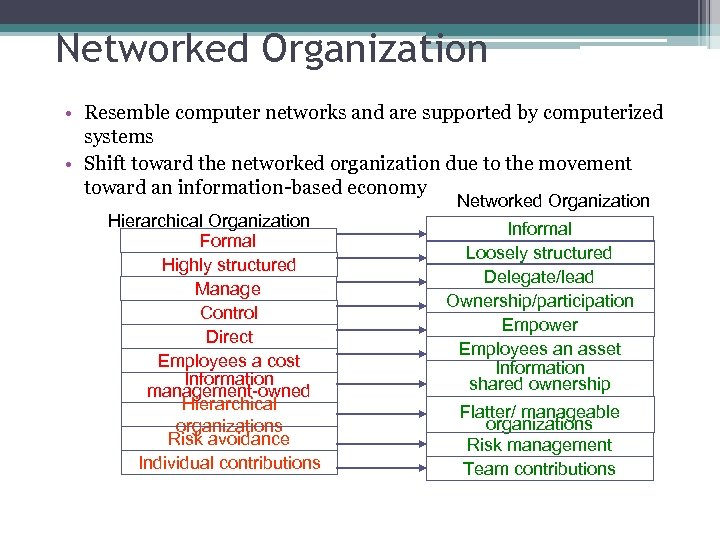 Networked Organization • Resemble computer networks and are supported by computerized systems • Shift