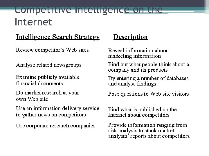 Competitive Intelligence on the Internet Intelligence Search Strategy Review competitor's Web sites Analyse related