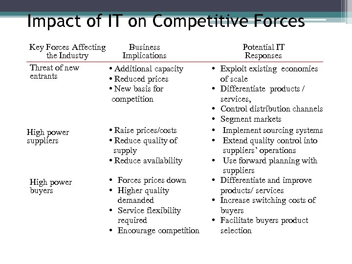 Impact of IT on Competitive Forces Key Forces Affecting Business the Industry Implications Threat