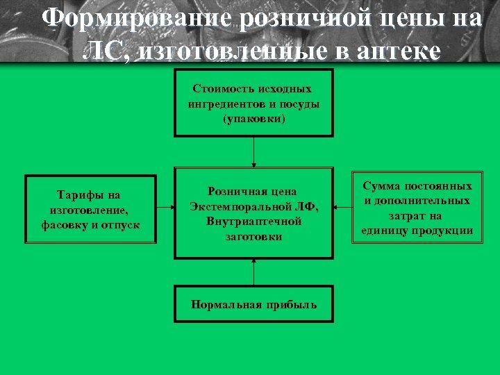 Формирование розничной цены на ЛС, изготовленные в аптеке Стоимость исходных ингредиентов и посуды (упаковки)