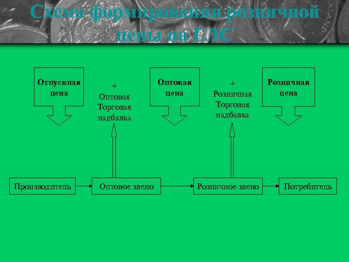 Схема формирования розничной цены на ГЛС Отпускная цена Производитель + Оптовая Торговая надбавка Оптовое