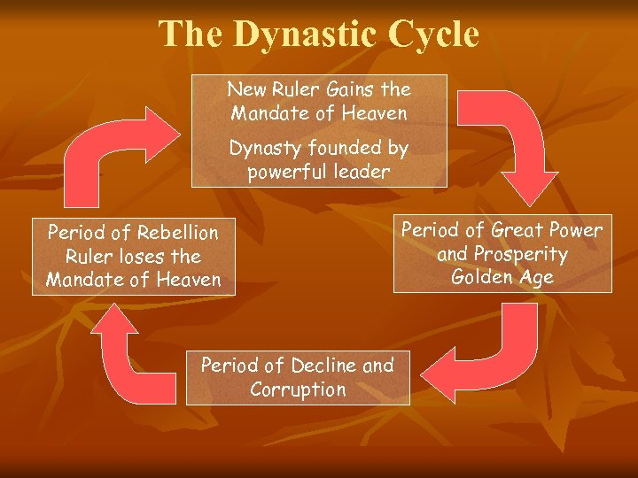 The Dynastic Cycle New Ruler Gains the Mandate of Heaven Dynasty founded by powerful