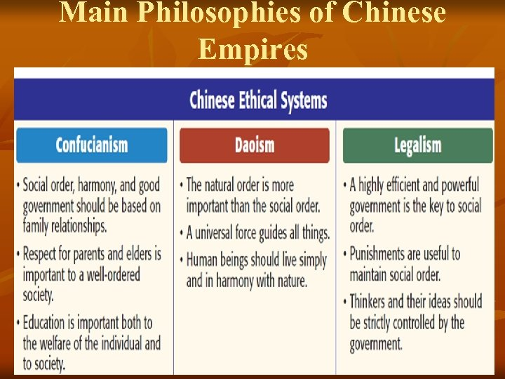 Main Philosophies of Chinese Empires