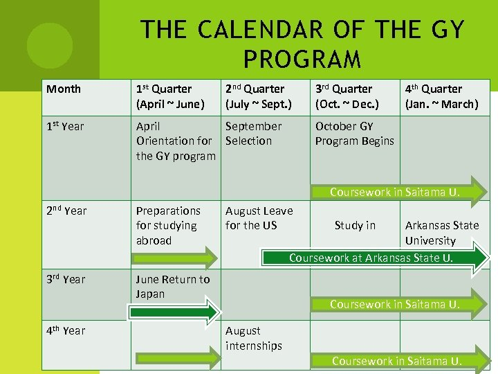 THE CALENDAR OF THE GY PROGRAM Month 1 st Quarter (April ~ June) 2