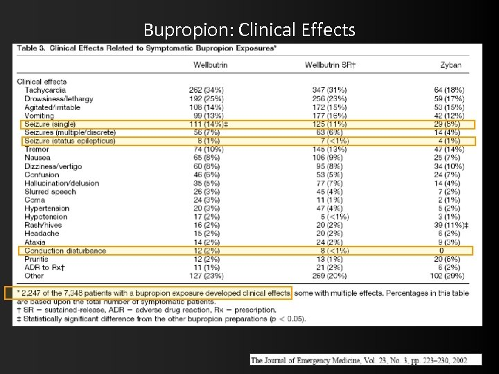Bupropion: Clinical Effects