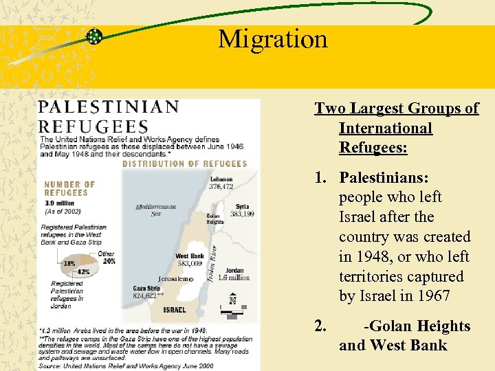 Migration Two Largest Groups of International Refugees: 1. Palestinians: people who left Israel after