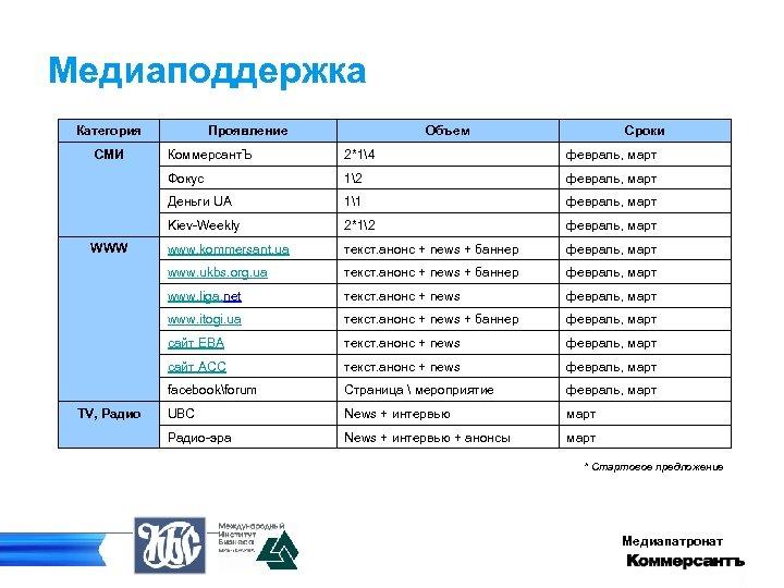 Медиаподдержка Категория СМИ Проявление Объем Сроки февраль, март 12 февраль, март Деньги UA 11