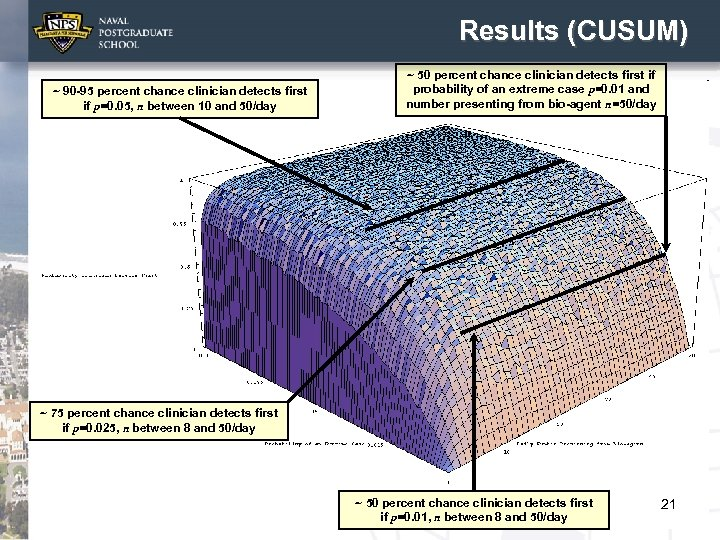 Results (CUSUM) ~ 90 -95 percent chance clinician detects first if p=0. 05, n