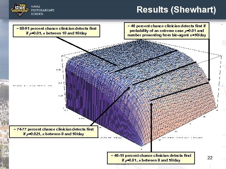 Results (Shewhart) ~ 88 -95 percent chance clinician detects first if p=0. 05, n