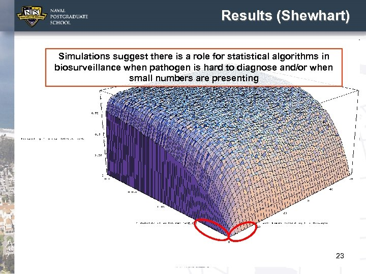 Results (Shewhart) Simulations suggest there is a role for statistical algorithms in biosurveillance when