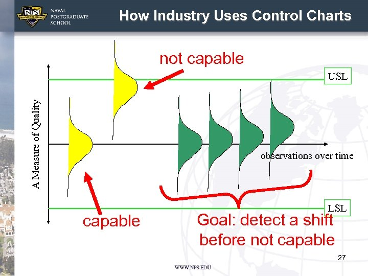 How Industry Uses Control Charts not capable A Measure of Quality USL observations over
