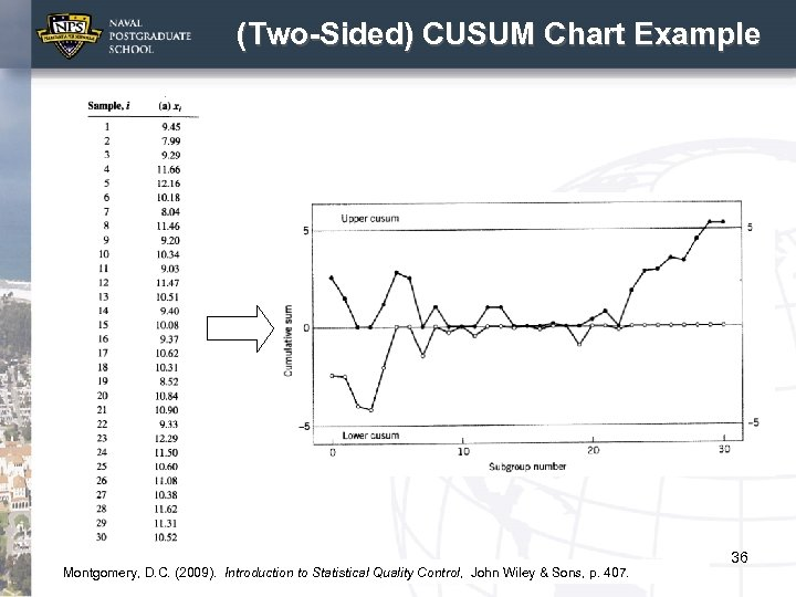(Two-Sided) CUSUM Chart Example Montgomery, D. C. (2009). Introduction to Statistical Quality Control, John