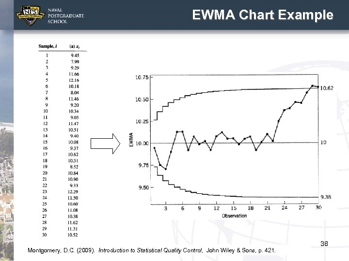 EWMA Chart Example Montgomery, D. C. (2009). Introduction to Statistical Quality Control, John Wiley