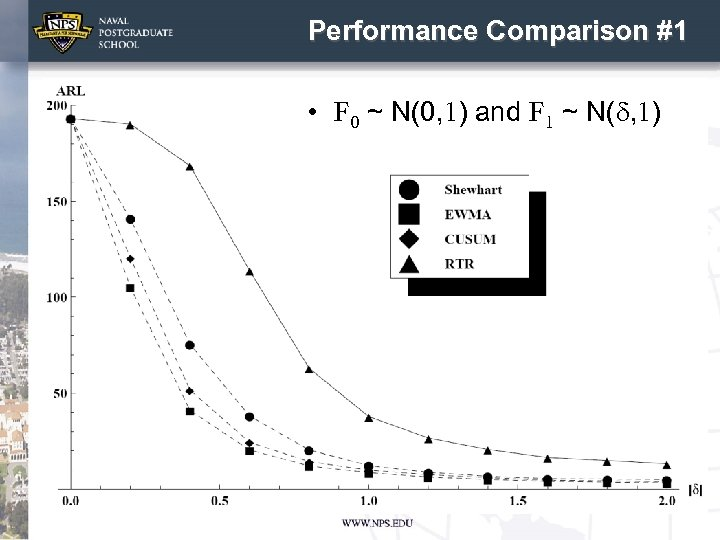 Performance Comparison #1 • F 0 ~ N(0, 1) and F 1 ~ N(d,