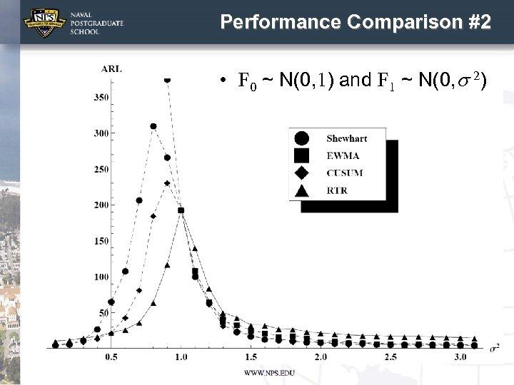 Performance Comparison #2 • F 0 ~ N(0, 1) and F 1 ~ N(0,